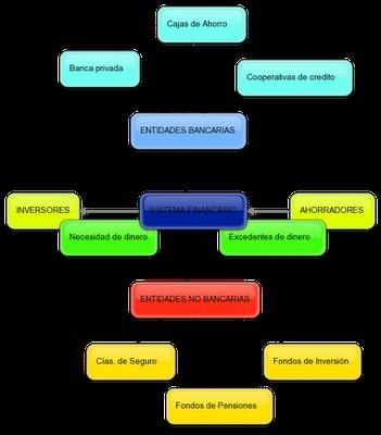 Tema 1 Sistema Financiero
